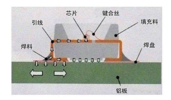 led光源的结构