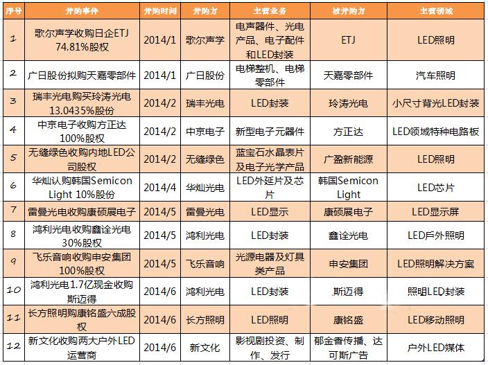 """2014年LED职业并购的""""黄金年代"""":好戏才开场1.png"""