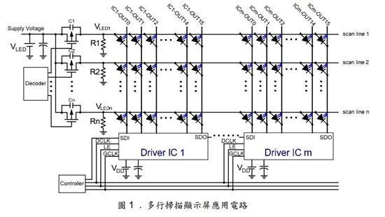 LED 显示屏驱动电路的设计,与所用控制系统相配合,通常分为动态扫描型驱动及静态锁存型驱动二大类。以下就动态扫描型驱动电路的设计为例为进行分析: 动态扫描型驱动方式是指显示屏上的4行、8行、16行等n 行发光二极管共用一组列驱动寄存器, 通过行驱动管的分时工作,使得每行LED的点亮时间 占总时间的1/n ,只要每行的刷新速率大于50Hz,利用人眼的视觉暂留效应,人们就可以看到一幅完整的文字或画面。 常规恒流型驱动电路的设计一般是用串入并出的LED显示屏专用集成电路芯片如MBI5026等作为列数据锁存、列