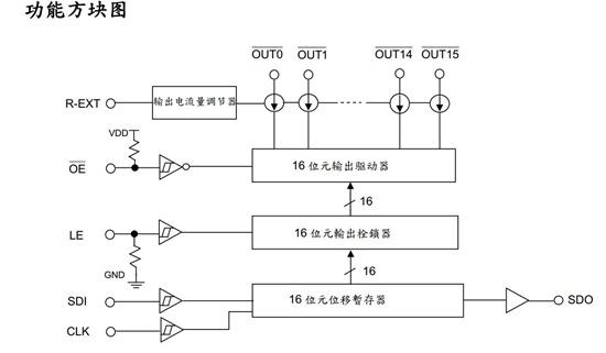 同时由行扫描控制电路产生信号使第一行扫描管导通,相当于第一行LED的正端都接高平,显然第一行LED管子的亮灭就取决于SUM2016中所锁存的 信号;在第一行LED管子点亮的同时,在MBI5026中移入第二行要显示的数据,随后将其锁存,并同时由行扫描控制电路将第一行扫描管关闭而接通第二 行,使第二行LED 管子点亮。以此类推,当第四行扫描过后再回到第一行,只要扫描速度足够高,就可形成一幅完整的文字或图像,其工作时序见图3。 图3 .