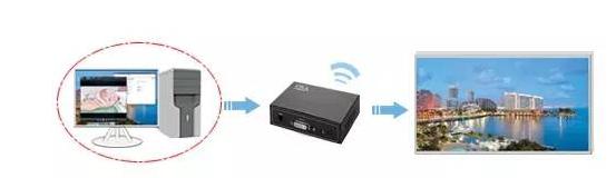 最后,除了從技術上保證led顯示屏的安全播放,各led傳媒運營商也