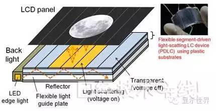"""柔性液晶,利用""""无基板""""挑战OLED 2.jpeg"""