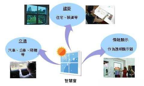 透明oled显示器将侵蚀智慧窗市场