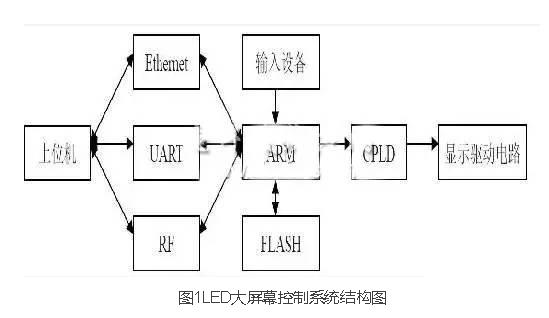 在控制电路中,数据总线将CPLD与ARM之间连接起来,S3C44B0X通过芯片2选通CPLD中的数据缓冲区,所以ARM输出数据的基地址为0x40000000。ARM首先将FLASH中保存的图像数据复制到SDRAM中,经过相关处理后,调用不同的动态显示效果程序将SDRAM中的图像数据循环写入CPLD缓冲区,CPLD生成相应的时序转换,串行输出至LED驱动电路。 2.