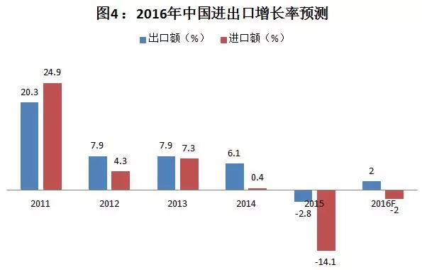 2019年宏观经济形分析_2018年宏观经济运行分析与2019年展望