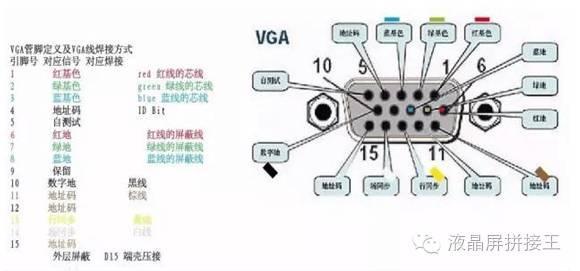vga接口中彩色分量采用rs343电平标准