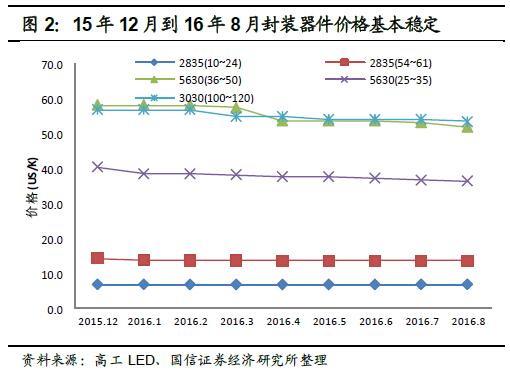 深度报告:LED 供需格局正在发生深刻根本变化 2.jpg