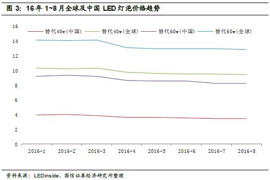 深度报告:LED 供需格局正在发生深刻根本变化 3.jpg