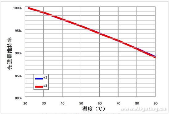 积分电路的特性曲线
