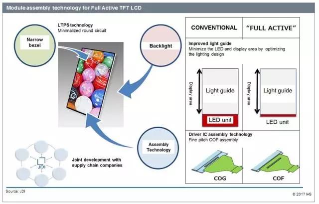JDI计划于2018年开始量产柔性LCD面板 3.webp.jpg