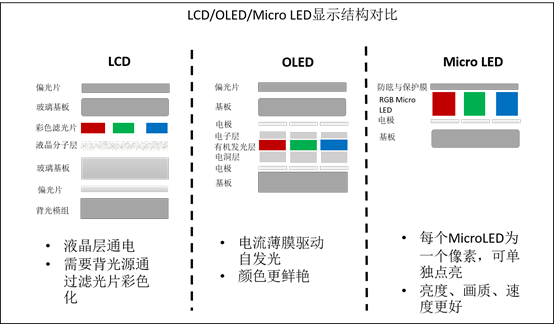 led跟lcd有什么区别_lcd/oled/micro led区别