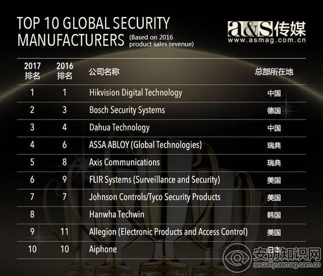 2017全球安防50强:中国企业主导全球安防市场 1.JPEG