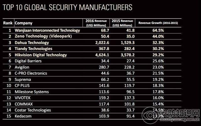 2017全球安防50强:中国企业主导全球安防市场 2.JPEG