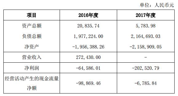 广东海泰建筑工程有限公司主要财务数据如下:.png