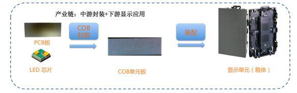 雷曼COB小间距显示面板探秘 3.jpg