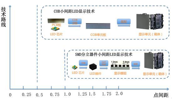 雷曼COB小间距显示面板探秘 4.jpg