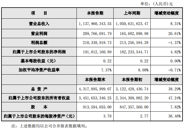 威创股份2017年营收11.38亿元 同比增长8.31%.png