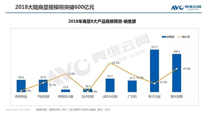 2018大陸商顯市場規模將突破600億元 2.webp.jpg