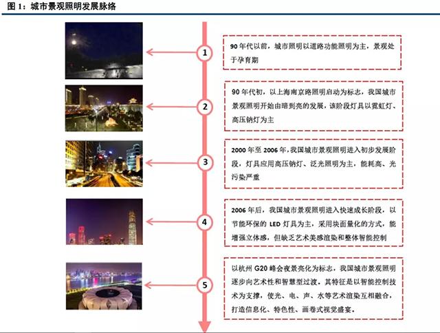 重磅报告!城市景观照明产业深度研究(上) 1.webp.jpg