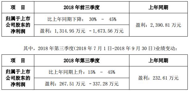 雷曼股份发布2018年前三季度业绩预告 同期业绩预减.png