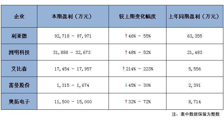 2018年前三季度业绩预告统计表.jpg