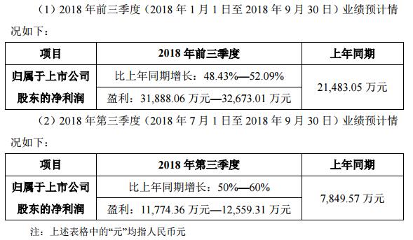 洲明科技发布2018年前三季度业绩预告.png