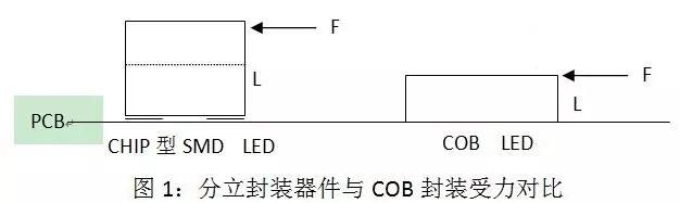 COB LED在全彩显示领域的应用 1.webp.jpg