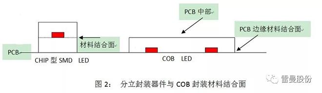 COB LED在全彩显示领域的应用 2.webp.jpg