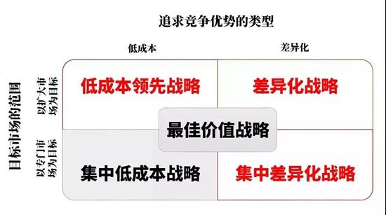 在波特三大定位(红色字)的基础上,战略管理学科发展出五种一般的竞争