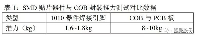 COB小间距LED高清显示面板技术解析 7.webp.jpg