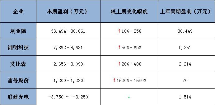 五大上市公司2019一季度业绩预告.jpg