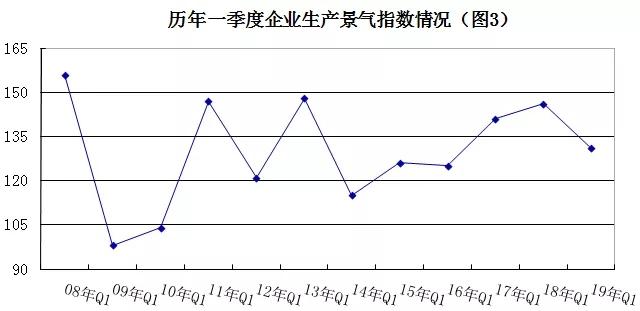 2019年安防行业一季度调查:经济低调开局,下行压力陡增 3.webp.jpg