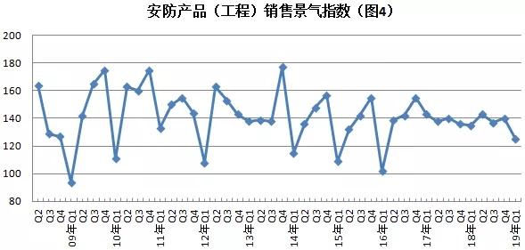 2019年安防行业一季度调查:经济低调开局,下行压力陡增 4.webp.jpg