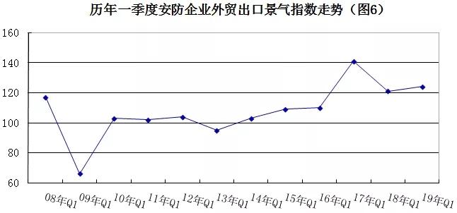 2019年安防行业一季度调查:经济低调开局,下行压力陡增 6.webp.jpg