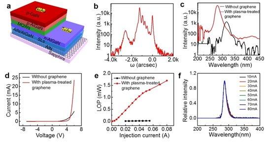 石墨烯上外延深紫外LED研究取得新进展.jpeg