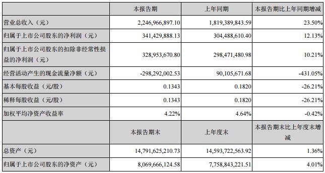 利亚德一季度净利润升12.13%至3.41亿元.jpg