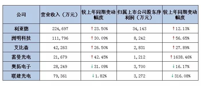 六大LED屏上市公司2019第一季度业绩出炉 最高营收超22亿.webp.jpg