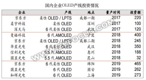中国将LCD和LED显示板加入反制清单 对京东方等面板厂有哪些影响 2.png
