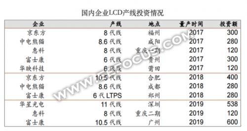 中国将LCD和LED显示板加入反制清单 对京东方等面板厂有哪些影响 3.png