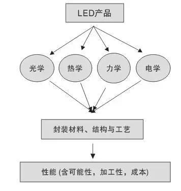 一文读懂大功率LED封装技术 2.webp.jpg