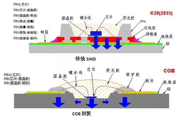 一文读懂大功率LED封装技术 7.webp.jpg