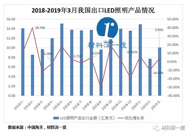 2019年一季度我国LED照明产品出口情况 1.webp.jpg