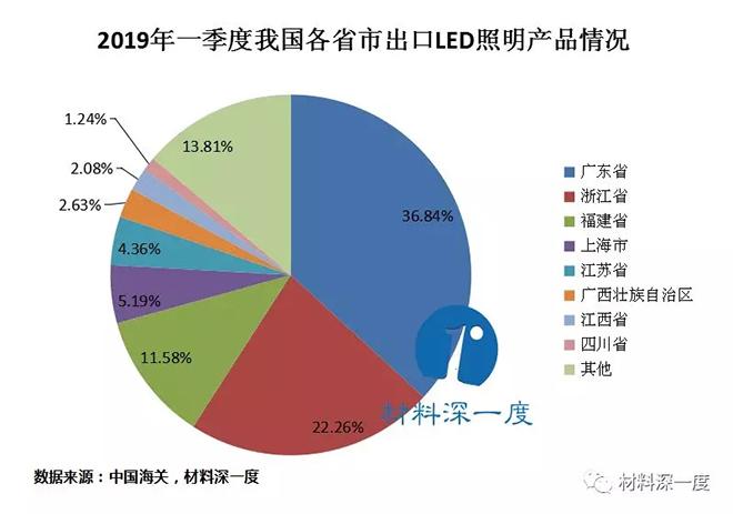 2019年一季度我国LED照明产品出口情况 3.webp.jpg