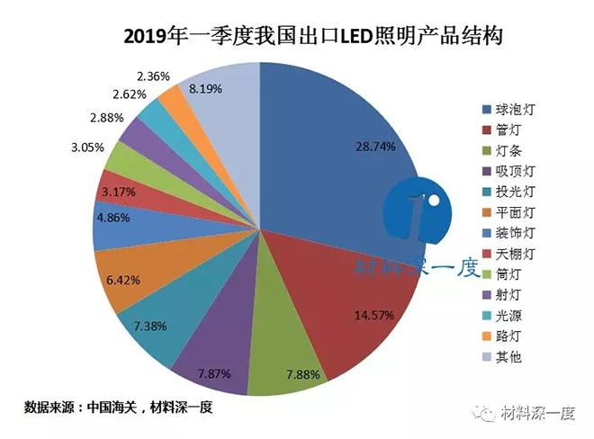 2019年一季度我国LED照明产品出口情况 4.webp.jpg