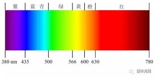 解读LED行业误区:蓝光≠蓝光危害 2.webp.jpg