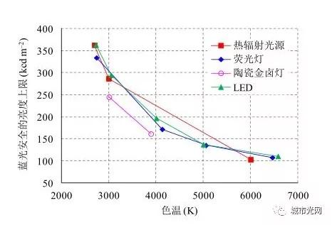 解读LED行业误区:蓝光≠蓝光危害 3.webp.jpg