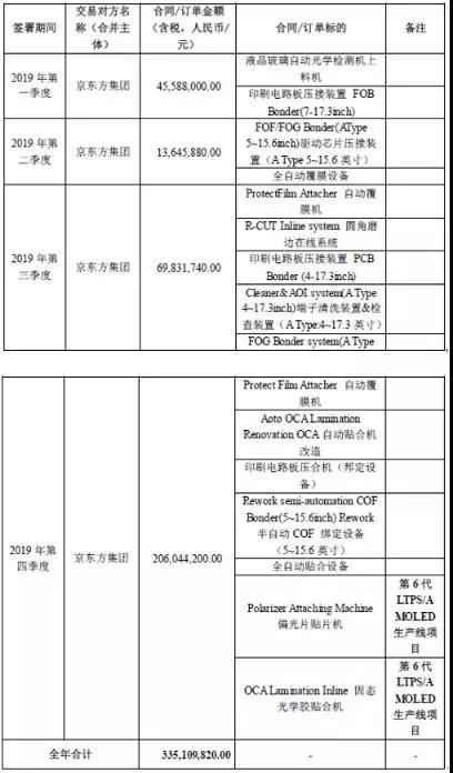 联得装备与京东方签订3.35亿销售合同 1.jpg