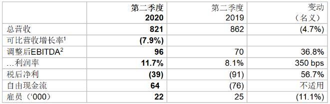 欧司朗季度业绩符合预期,利润率增长4% 1.jpg