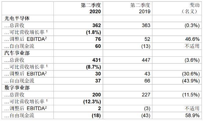 欧司朗季度业绩符合预期,利润率增长4% 2.jpg