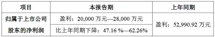 洲明业绩预告.jpg
